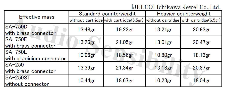 Jelco Tonearm Effective Mass